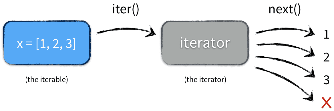 Iterables vs  Iterators vs  Generators » nvie com