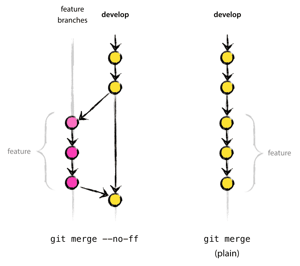 A successful git branching model nvie incorporating a finished feature on develop ccuart Gallery