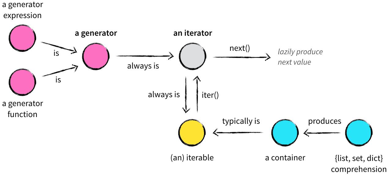 http://nvie.com/posts/iterators-vs-generators/